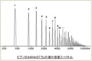 160427 倍音スペクトル