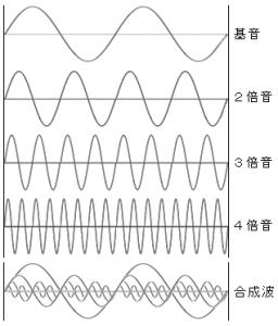 160428 倍音の合成波